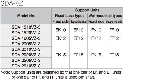 SDA-VZ:Support Unit Compatibility