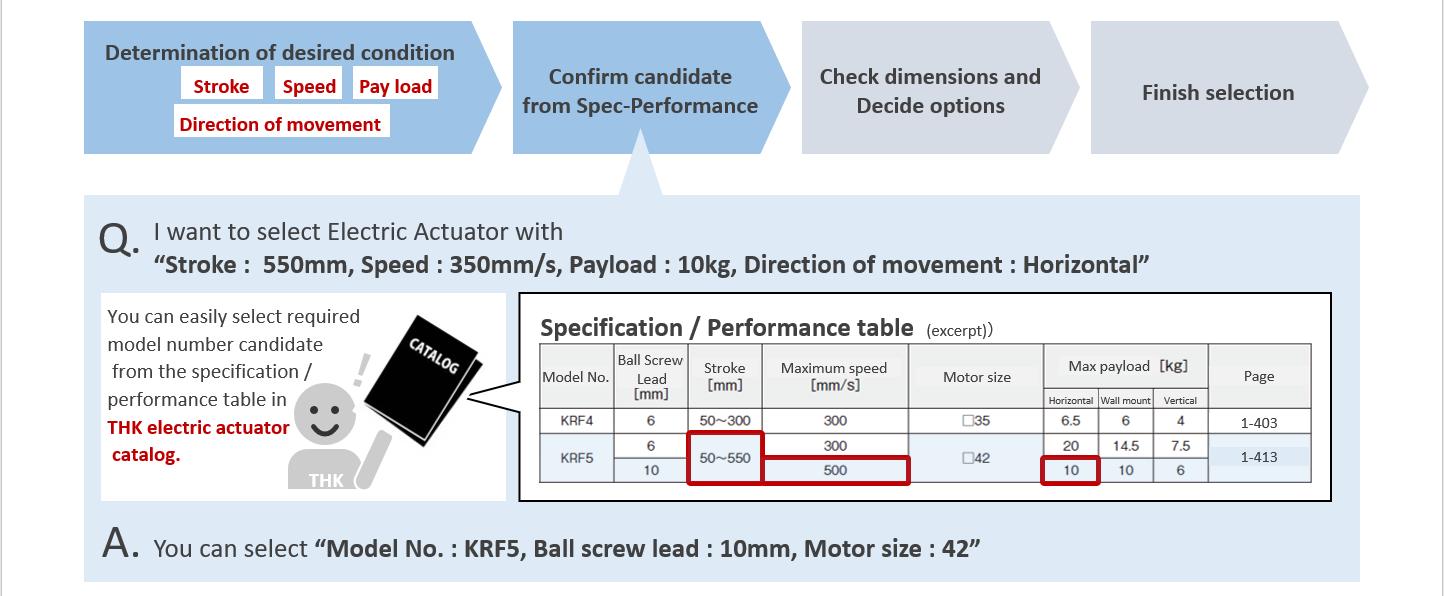 actuatorの選定フロー